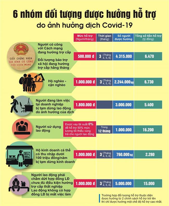 Chế độ hỗ trợ dịch Covid-19: Nhóm người có công với cách mạng, người thuộc hộ nghèo, cận nghèo và đối tượng bảo trợ xã hội